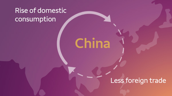 The rise of domestic consumptions fuels a decrease in foreign trade, and vice versa.