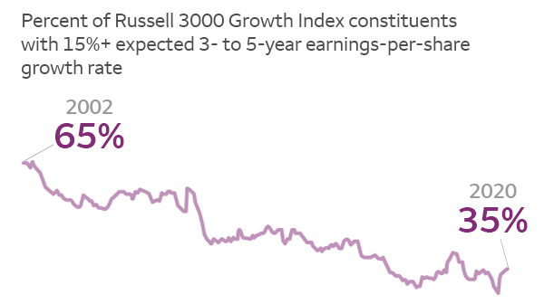 The percent of Russell 3000 Growth Index constituents with 15%+ expected 3- to 5-year EPS growth rate decreased from 65% in 2002 to 35% in 2020.
