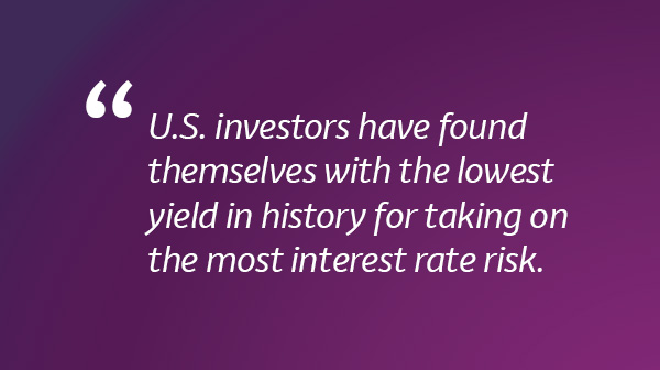 U.S. investors have found themselves with the lowest yield in history for taking on the most interest rate risk.