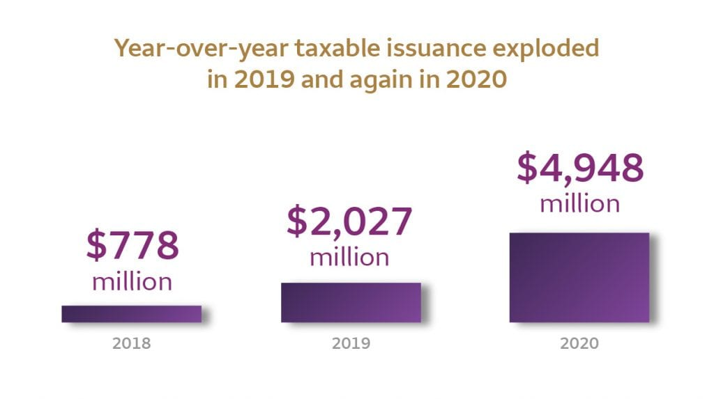 Year-over-year taxable issuance went from $778 million in 2018 to $2,027 million in 2019 to $4,948 million in 2020.