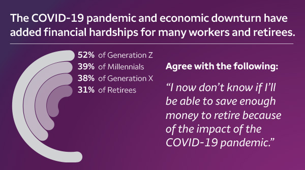 The COVID-19 pandemic and economic downturn have added financial hardships for many works and retirees.